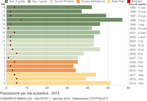 Grafico Popolazione in età scolastica - Maida 2014