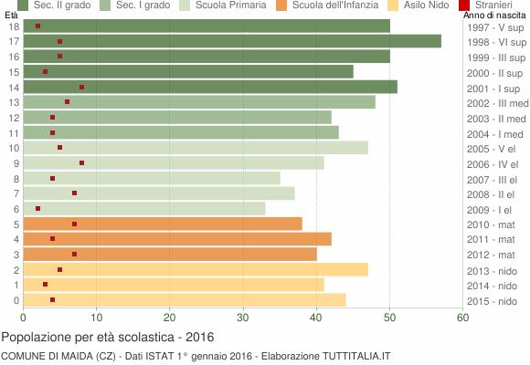 Grafico Popolazione in età scolastica - Maida 2016