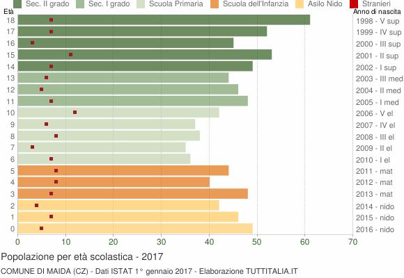 Grafico Popolazione in età scolastica - Maida 2017