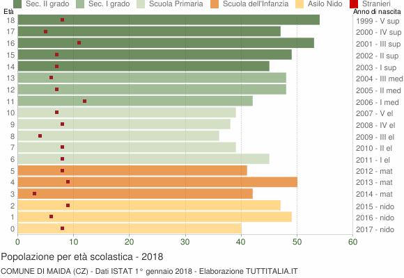 Grafico Popolazione in età scolastica - Maida 2018