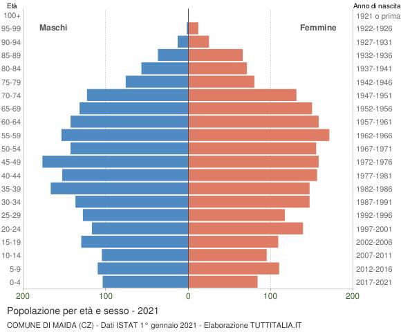 Grafico Popolazione per età e sesso Comune di Maida (CZ)