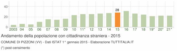 Grafico andamento popolazione stranieri Comune di Pizzoni (VV)