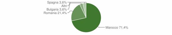 Grafico cittadinanza stranieri - Pizzoni 2015