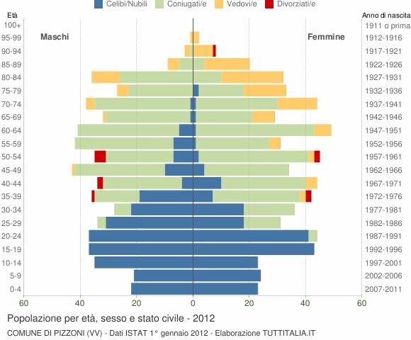 Grafico Popolazione per età, sesso e stato civile Comune di Pizzoni (VV)