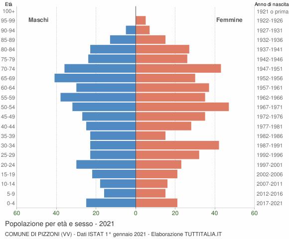 Grafico Popolazione per età e sesso Comune di Pizzoni (VV)