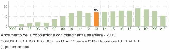 Grafico andamento popolazione stranieri Comune di San Roberto (RC)