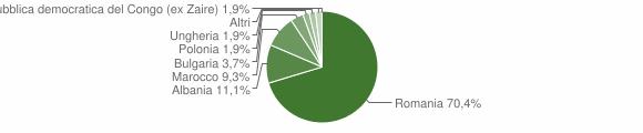 Grafico cittadinanza stranieri - San Roberto 2012