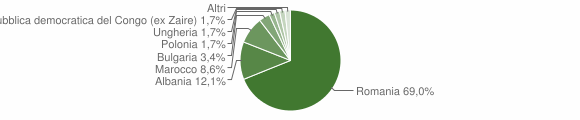Grafico cittadinanza stranieri - San Roberto 2014