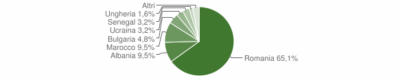 Grafico cittadinanza stranieri - San Roberto 2016