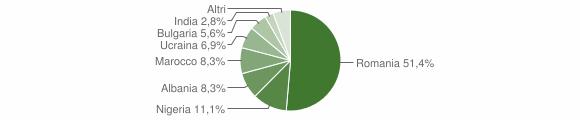 Grafico cittadinanza stranieri - San Roberto 2018