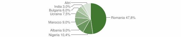Grafico cittadinanza stranieri - San Roberto 2019