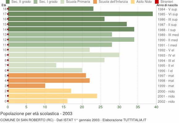 Grafico Popolazione in età scolastica - San Roberto 2003