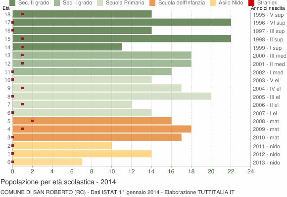 Grafico Popolazione in età scolastica - San Roberto 2014