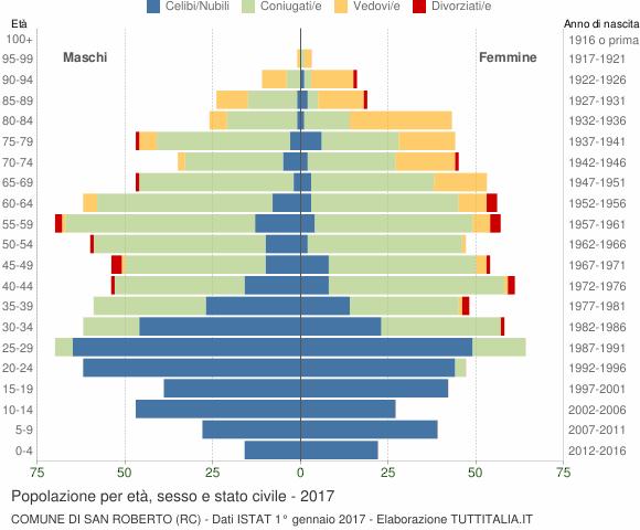 Grafico Popolazione per età, sesso e stato civile Comune di San Roberto (RC)