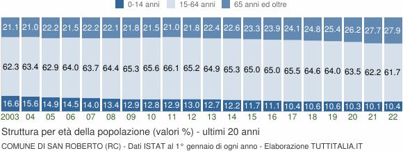 Grafico struttura della popolazione Comune di San Roberto (RC)