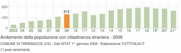 Grafico andamento popolazione stranieri Comune di Trebisacce (CS)