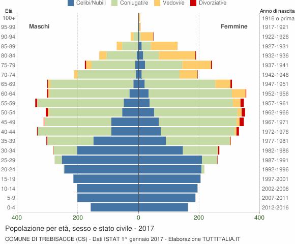 Grafico Popolazione per età, sesso e stato civile Comune di Trebisacce (CS)
