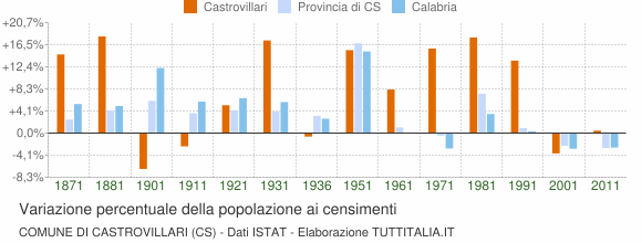 Grafico variazione percentuale della popolazione Comune di Castrovillari (CS)