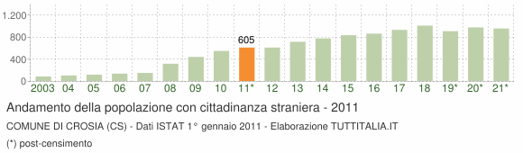 Grafico andamento popolazione stranieri Comune di Crosia (CS)