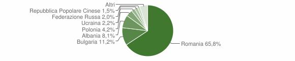 Grafico cittadinanza stranieri - Crosia 2018