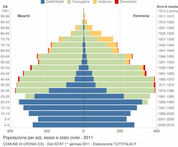 Grafico Popolazione per età, sesso e stato civile Comune di Crosia (CS)