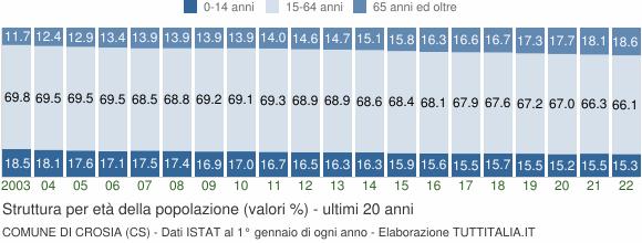 Grafico struttura della popolazione Comune di Crosia (CS)