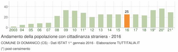 Grafico andamento popolazione stranieri Comune di Domanico (CS)