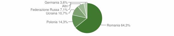 Grafico cittadinanza stranieri - Domanico 2011