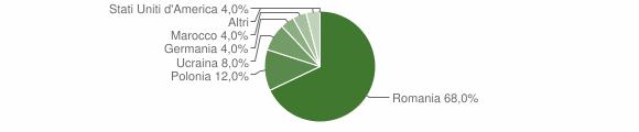 Grafico cittadinanza stranieri - Domanico 2016