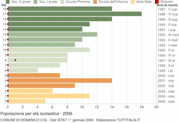 Grafico Popolazione in età scolastica - Domanico 2006