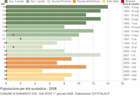 Grafico Popolazione in età scolastica - Domanico 2008