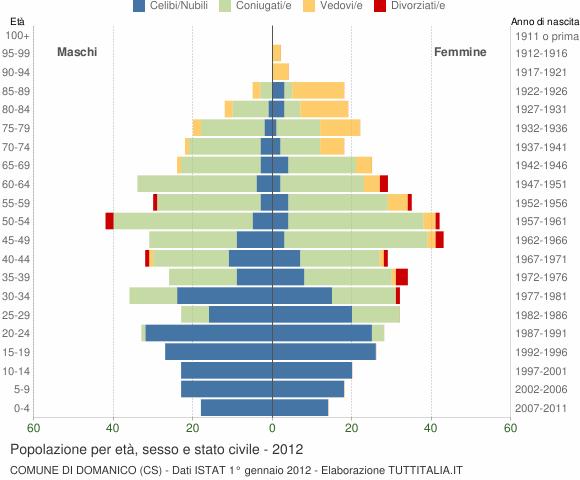 Grafico Popolazione per età, sesso e stato civile Comune di Domanico (CS)