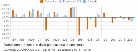 Grafico variazione percentuale della popolazione Comune di Domanico (CS)