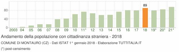 Grafico andamento popolazione stranieri Comune di Montauro (CZ)