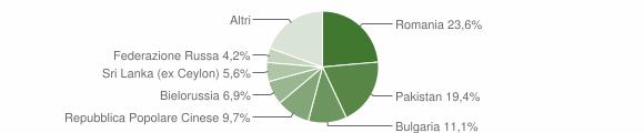 Grafico cittadinanza stranieri - Montauro 2011