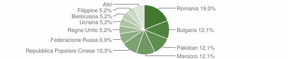 Grafico cittadinanza stranieri - Montauro 2014