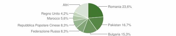 Grafico cittadinanza stranieri - Montauro 2015