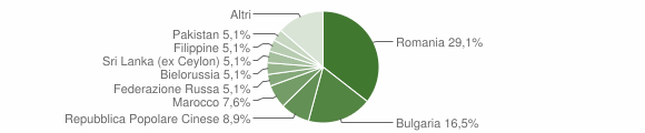 Grafico cittadinanza stranieri - Montauro 2016