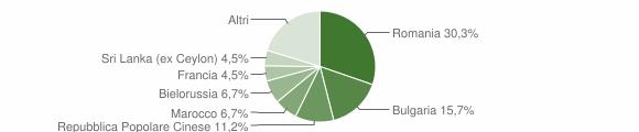 Grafico cittadinanza stranieri - Montauro 2018