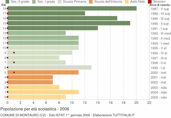 Grafico Popolazione in età scolastica - Montauro 2006