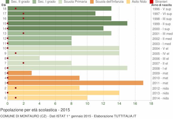 Grafico Popolazione in età scolastica - Montauro 2015