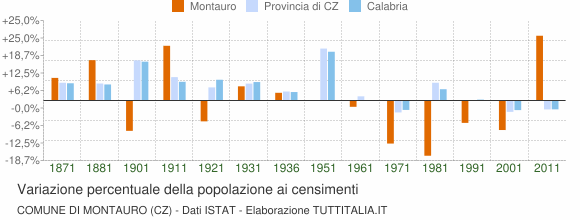 Grafico variazione percentuale della popolazione Comune di Montauro (CZ)