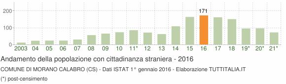 Grafico andamento popolazione stranieri Comune di Morano Calabro (CS)