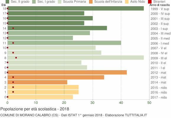 Grafico Popolazione in età scolastica - Morano Calabro 2018