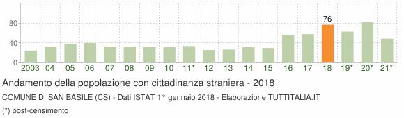Grafico andamento popolazione stranieri Comune di San Basile (CS)