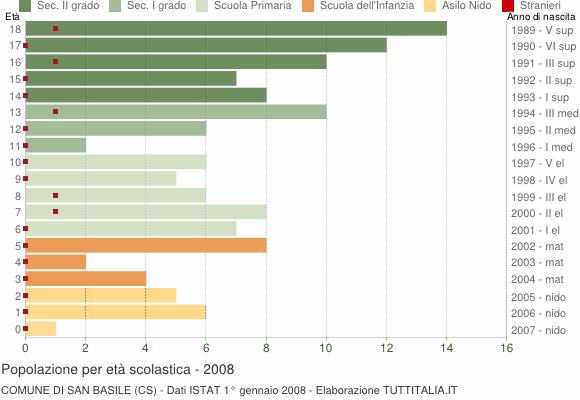 Grafico Popolazione in età scolastica - San Basile 2008