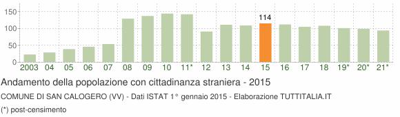 Grafico andamento popolazione stranieri Comune di San Calogero (VV)