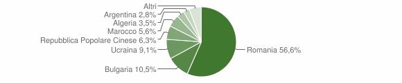 Grafico cittadinanza stranieri - San Calogero 2010