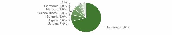 Grafico cittadinanza stranieri - San Calogero 2019