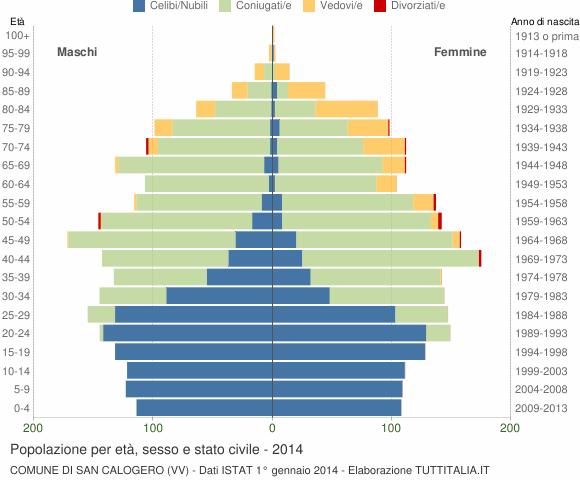 Grafico Popolazione per età, sesso e stato civile Comune di San Calogero (VV)